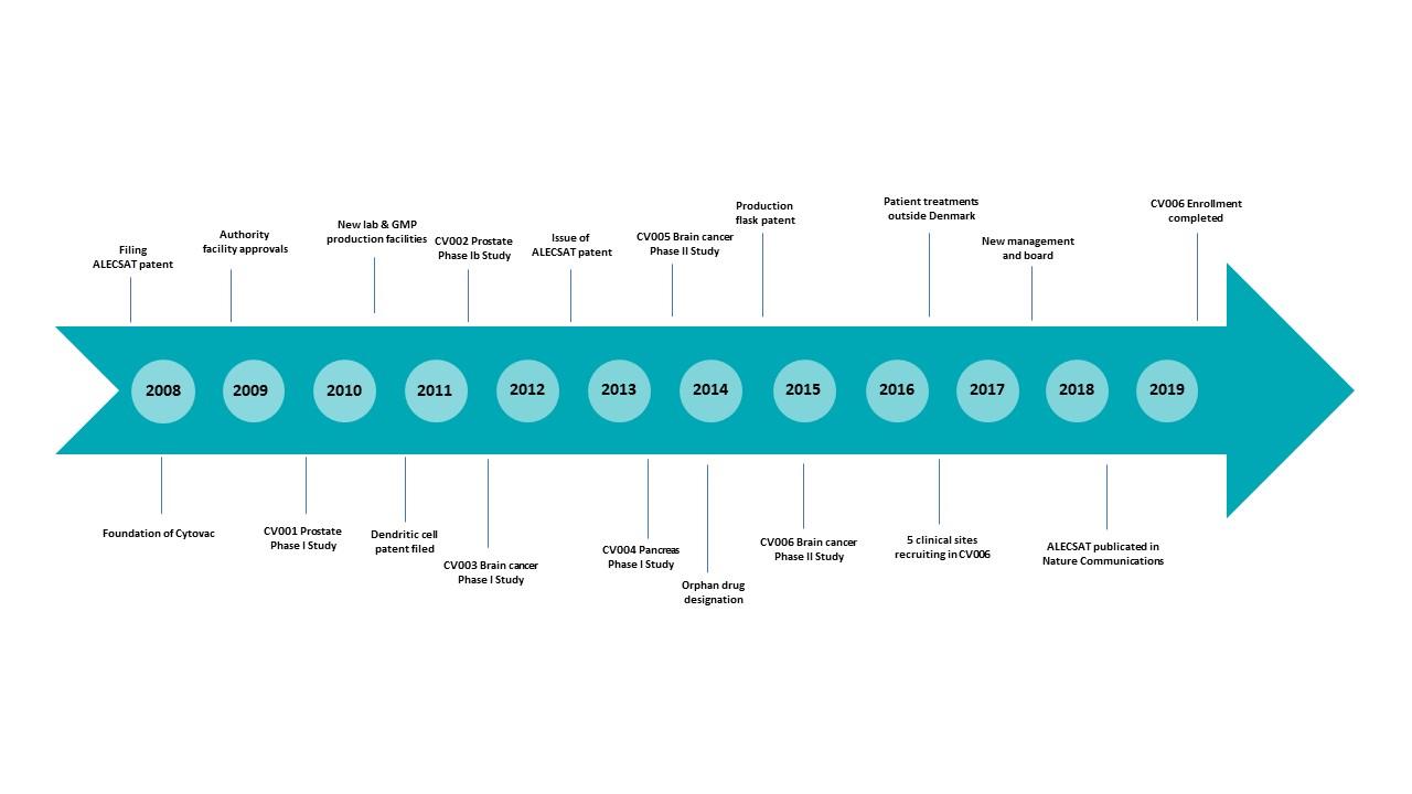 Timeline 2008 to 2019